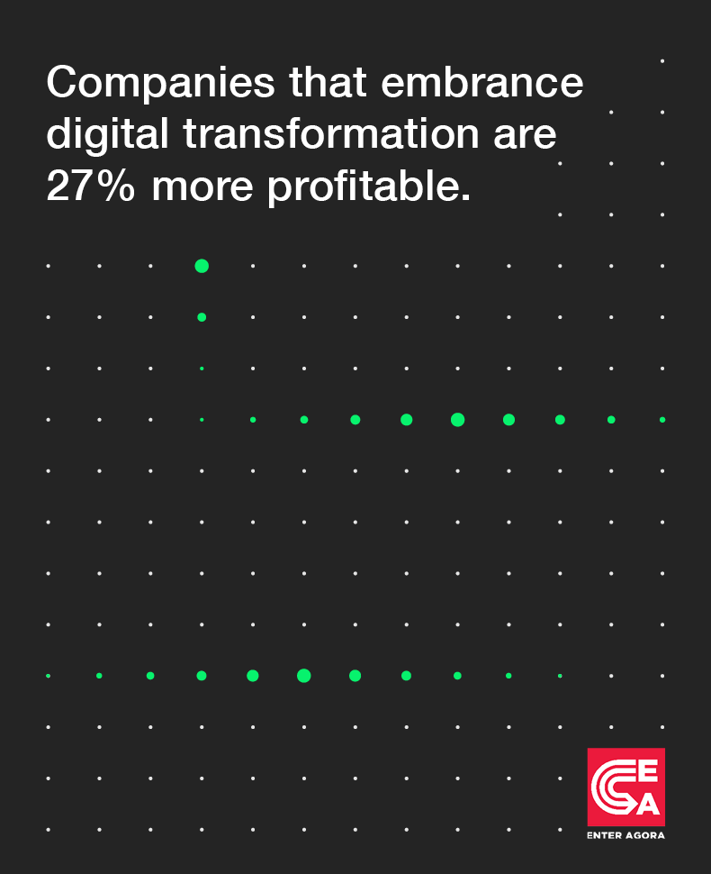 Companies that embrace digital transformation are 27% more profitable.